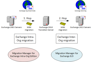 2hop migration Exchange 2003 to 2013