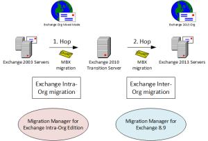 2hop migration Exchange 2003 to 2013