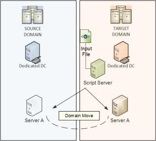 server move automat