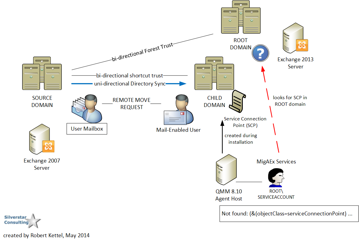 Migration Manager For Active Directory Cloudy Migration Life